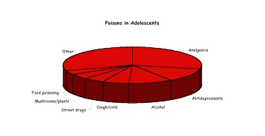 Poisonous substances in adolescents