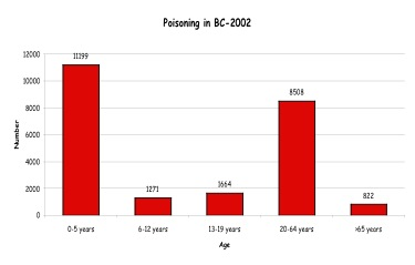 Number of poisonings in BC for 2002